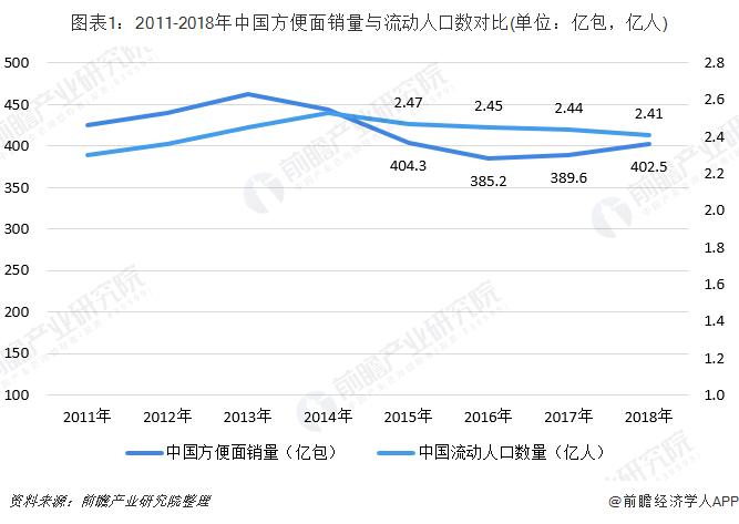 图表1:2011-2018年中国方便面销量与流动人口数对比(单位:亿包,亿人)