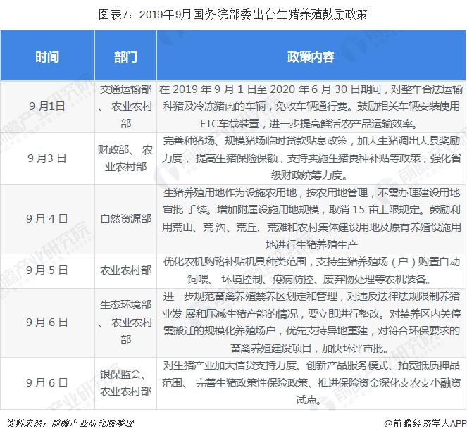 圖表7:2019年9月國務院部委出臺生豬養殖鼓勵政策