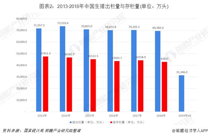 图表2:2013-2018年中国生猪出栏量与存栏量(单位:万头)