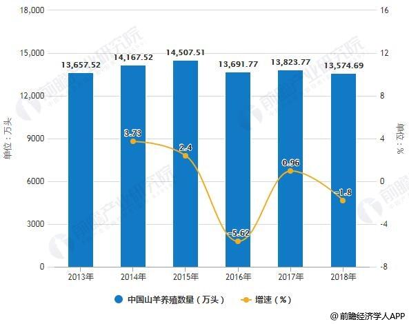 2013-2018年中国山羊养殖数量统计及增长情况