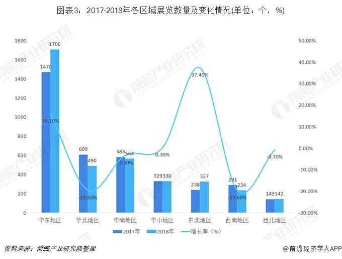 图表3:2017-2018年各区域展览数量及变化情况(单位:个,%)