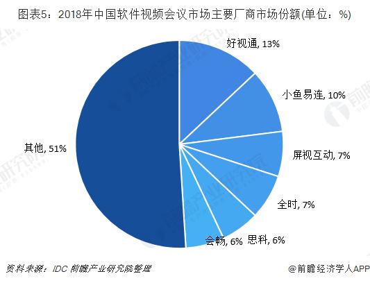 图表5:2018年中国软件视频会议市场主要厂商市场份额(单位:%)