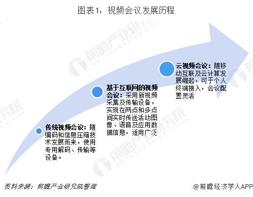 图表1:视频会议发展历程