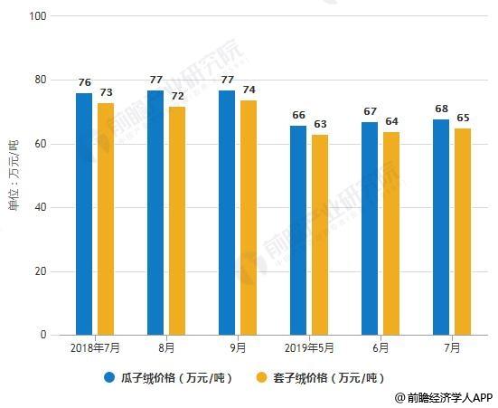 2018-2019年7月中国羊绒市场价格统计情况