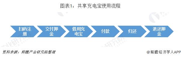 图表1:共享充电宝使用流程