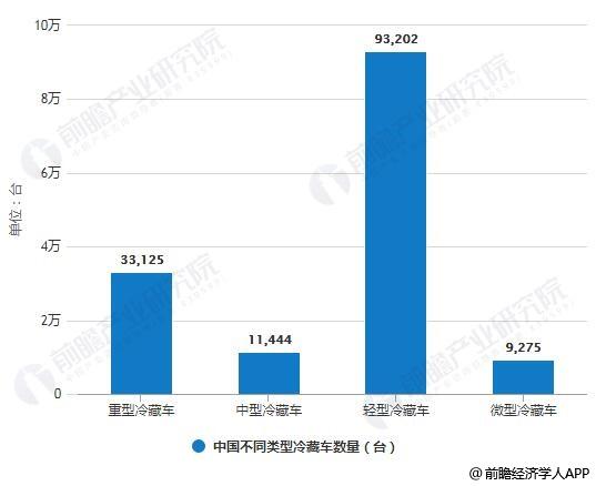 2013-2018年中国不同类型冷藏车数量统计情况