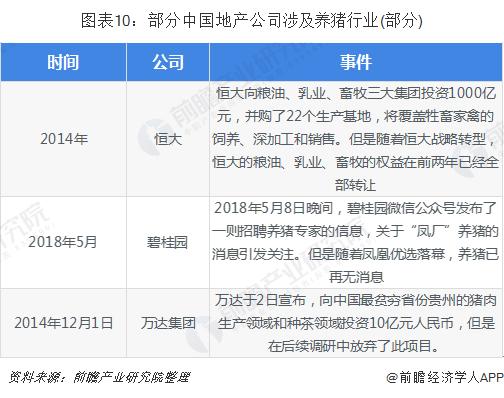 图表10:部分中国地产公司涉及养猪行业(部分)