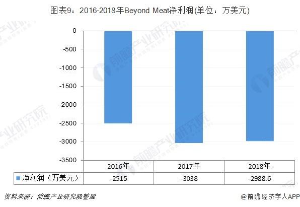 圖表9:2016-2018年Beyond Meat凈利潤(單位:萬美元)