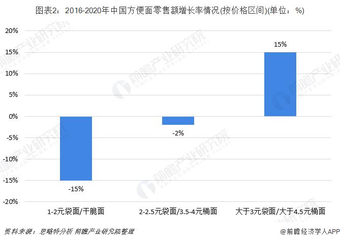图表2:2016-2020年中国方便面零售额增长率情况(按价格区间)(单位:%)