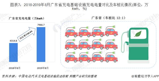 圖表7:2018-2019年8月廣東省充電基礎設施充電電量對比及車樁比情況(單位:萬kwh,%)