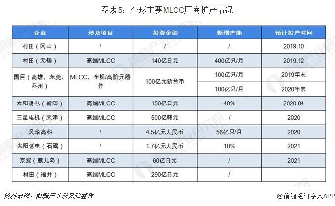 图表5:全球主要MLCC厂商扩产情况
