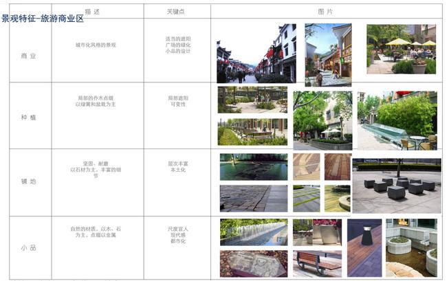 旅游地产规划案例