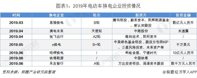 圖表1:2019年電動車換電企業投資情況