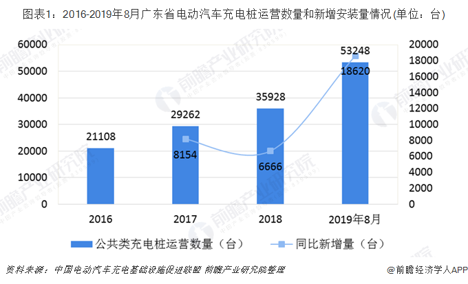 圖表1:2016-2019年8月廣東省電動汽車充電樁運營數量和新增安裝量情況(單位:臺)