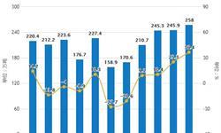 2019年1-7月中国<em>造纸</em>行业市场分析:产量突破7000万吨 纸浆进口量超1500万吨