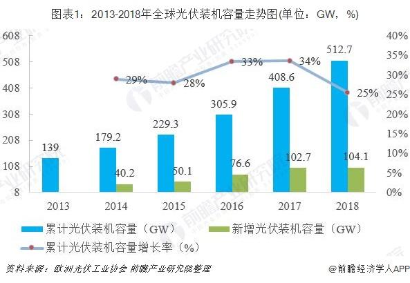 图表1:2013-2018年全球光伏装机容量走势图(单位:GW,%)