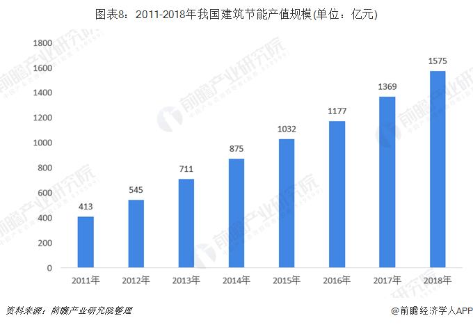 图表8:2011-2018年我国建筑节能产值规模(单位:亿元)