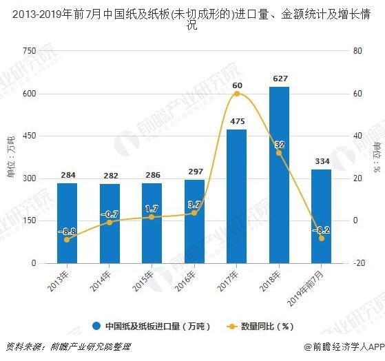 2013-2019年前7月中国纸及纸板(未切成形的)进口量、金额统计及增长情况