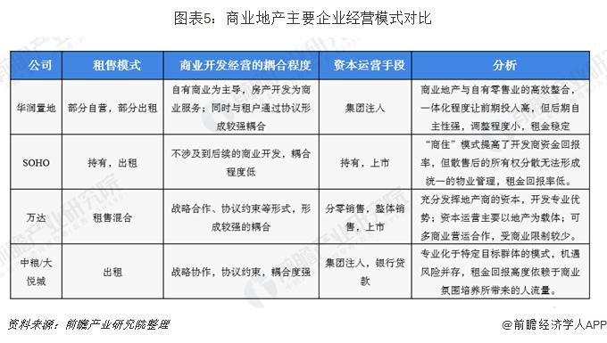 图表5:商业地产主要企业经营模式对比