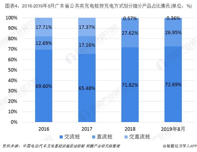 圖表4:2016-2019年8月廣東省公共類充電樁按充電方式劃分細分產品占比情況(單位:%)
