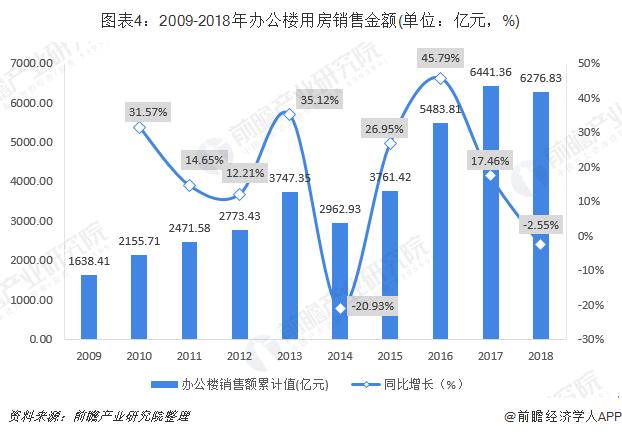 图表4:2009-2018年办公楼用房销售金额(单位:亿元,%)