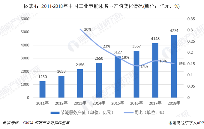 图表4:2011-2018年中国工业节能服务业产值变化情况(单位:亿元,%)