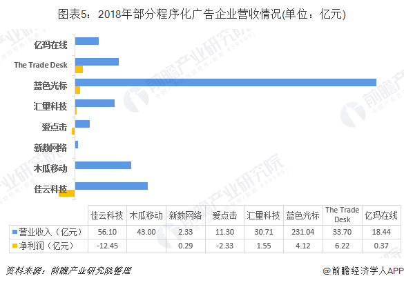图表5:2018年部分程序化广告企业营收情况(单位:亿元)
