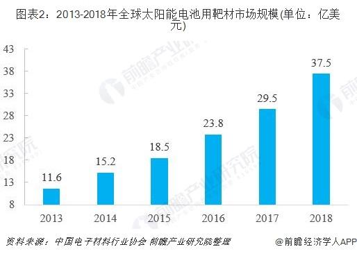 图表2:2013-2018年全球太阳能电池用靶材市场规模(单位:亿美元)