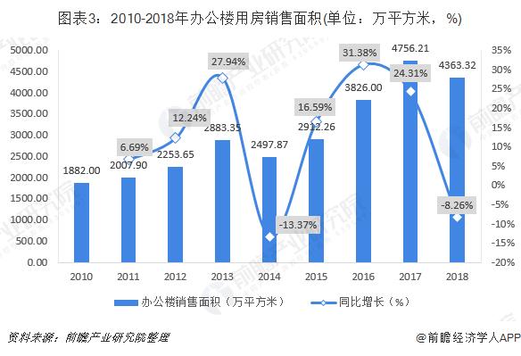 图表3:2010-2018年办公楼用房销售面积(单位:万平方米,%)