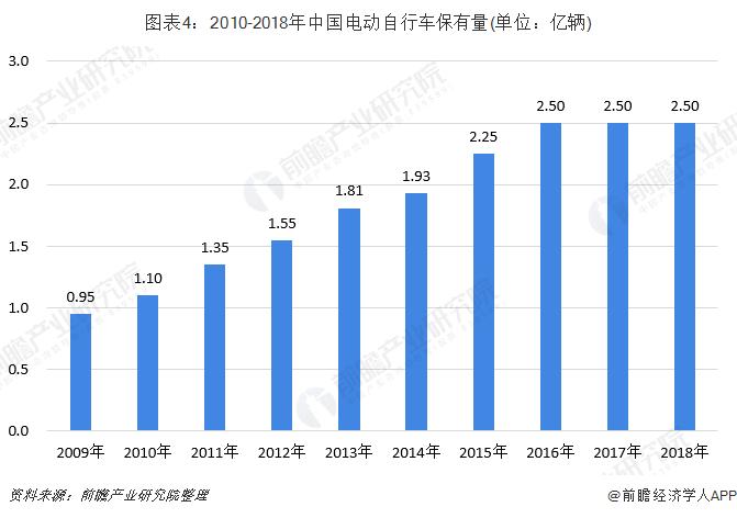 圖表4:2010-2018年中國電動自行車保有量(單位:億輛)