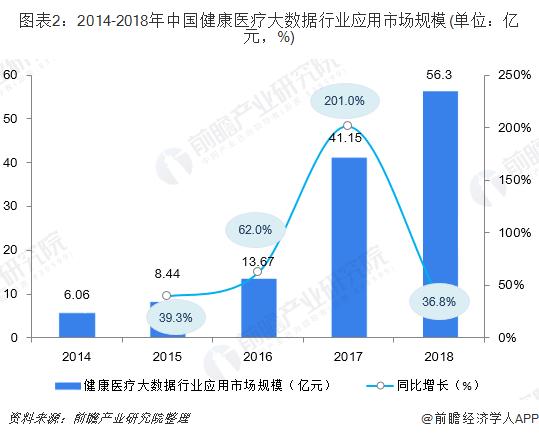 图表2:2014-2018年中国健康医疗大数据行业应用市场规模(单位:亿元,%)