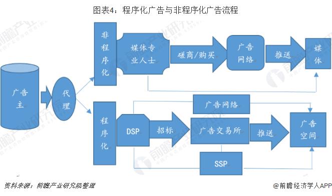 图表4:程序化广告与非程序化广告流程