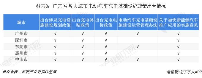 圖表8:廣東省各大城市電動汽車充電基礎設施政策出臺情況
