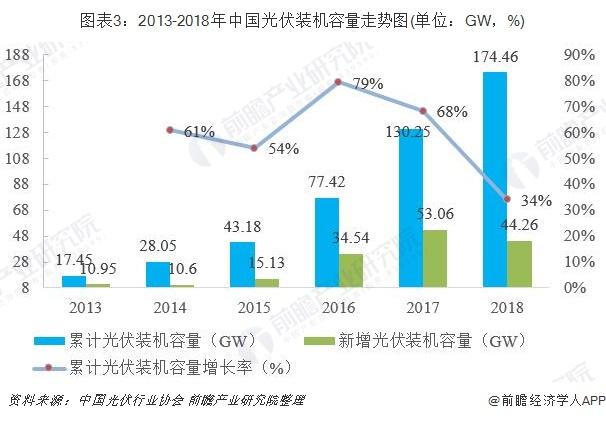 图表3:2013-2018年中国光伏装机容量走势图(单位:GW,%)