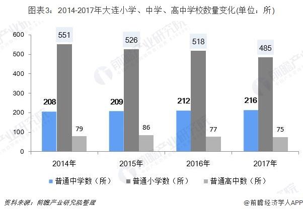 圖表3:2014-2017年大連小學、中學、高中學校數量變化(單位:所)
