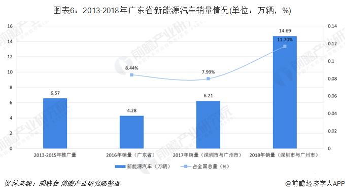 圖表6:2013-2018年廣東省新能源汽車銷量情況(單位:萬輛,%)