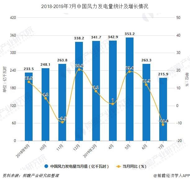 2018-2019年7月中国风力发电量统计及增长情况