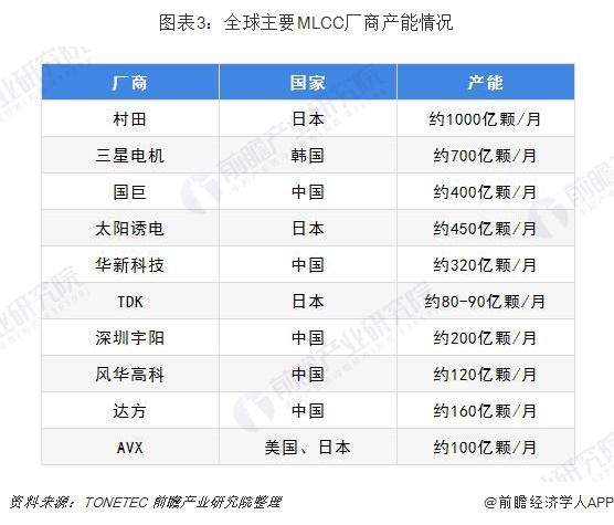 图表3:全球主要MLCC厂商产能情况
