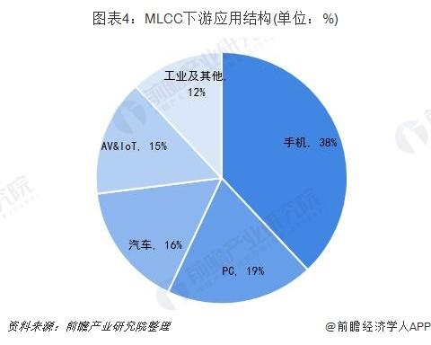 图表4:MLCC下游应用结构(单位:%)