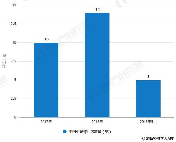 2017-2019年5月中国小龙虾门店数量增加情况
