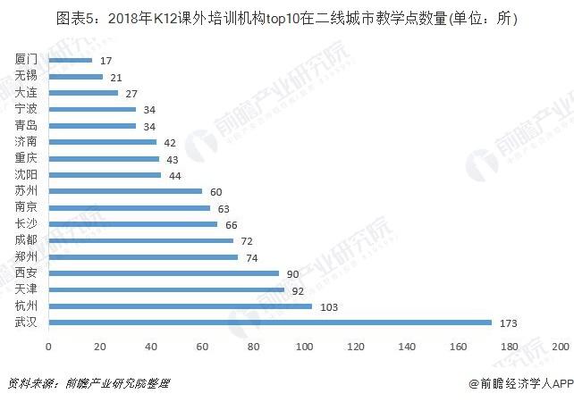 圖表5:2018年K12課外培訓機構top10在二線城市教學點數量(單位:所)