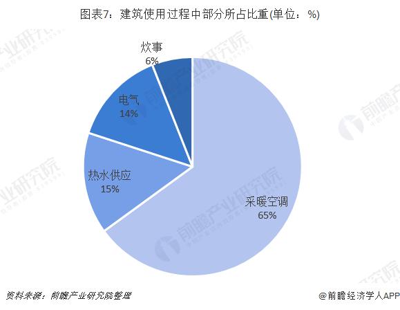 图表7:建筑使用过程中部分所占比重(单位:%)