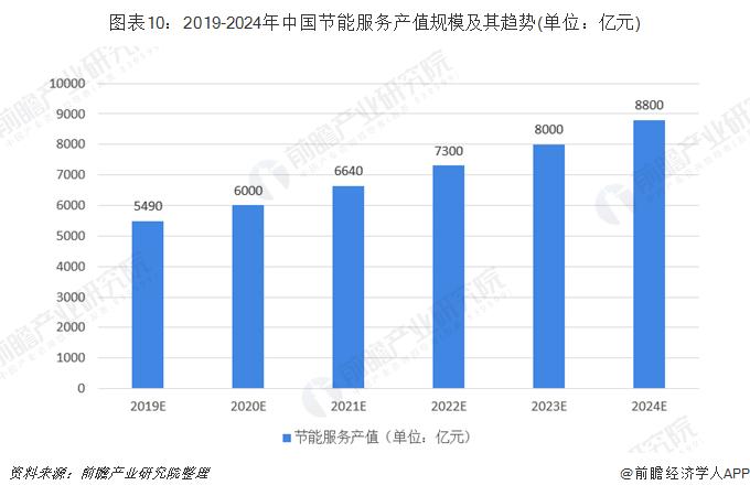 图表10:2019-2024年中国节能服务产值规模及其趋势(单位:亿元)
