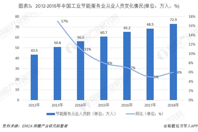 图表3:2012-2018年中国工业节能服务业从业人员变化情况(单位:万人,%)