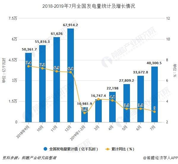 2018-2019年7月全国发电量统计及增长情况