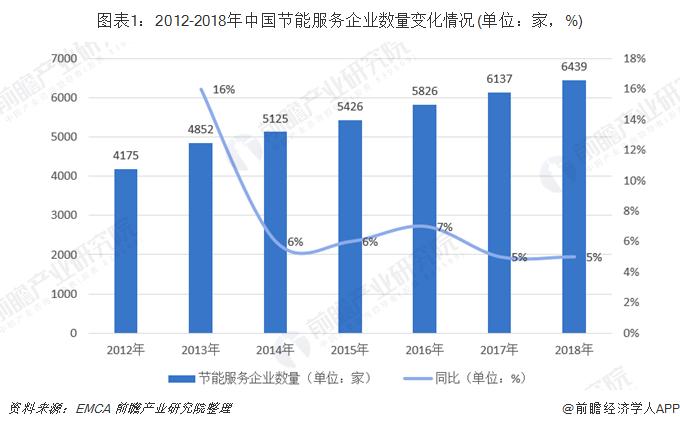 图表1:2012-2018年中国节能服务企业数量变化情况(单位:家,%)
