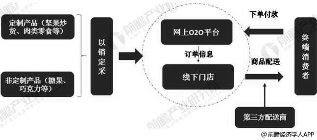 良品铺子O2O运营模式分析情况