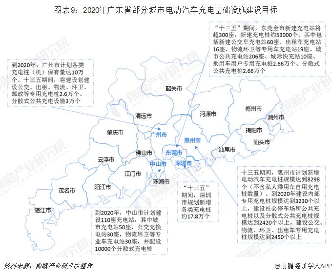 圖表9:2020年廣東省部分城市電動汽車充電基礎設施建設目標