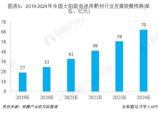 图表5:2019-2024年中国太阳能电池用靶材行业发展规模预测(单位:亿元)