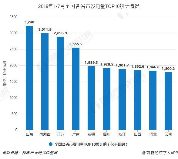 2019年1-7月全国各省市发电量TOP10统计情况